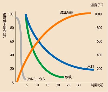 温度に対する素材の変化率グラフ